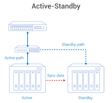 Active-Standby
