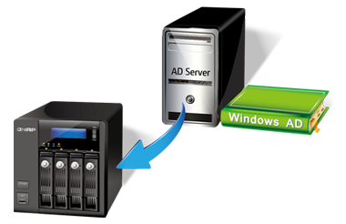 Windows Active Directory (AD)