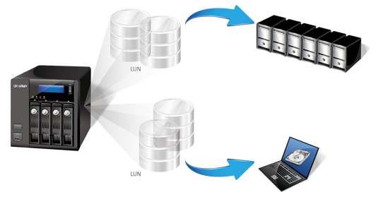iSCSI & Virtualization