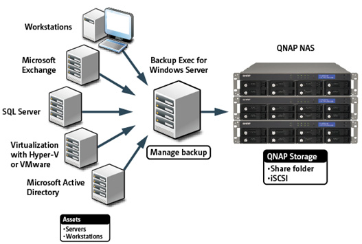 Backup with QNAP NAS and Symantec Backup Exec