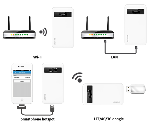 Wireless AP - IP sharing with multiple devices