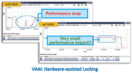 VAAI: Hardware-assisted Locking