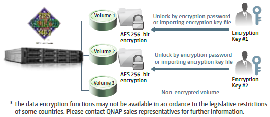 Secure Encryption and Sharing