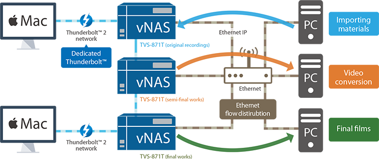 Flexible traffic distribution (Mac+vNAS+vNAS+Mac)