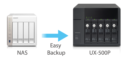 An excellent backup solution for Turbo NAS