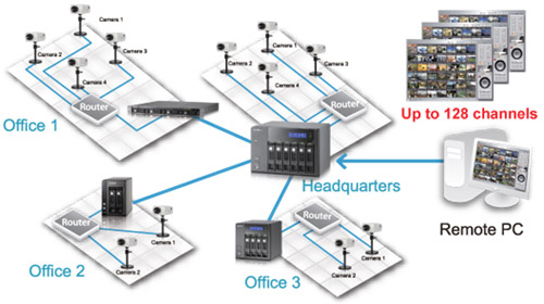 Multi-server Monitoring