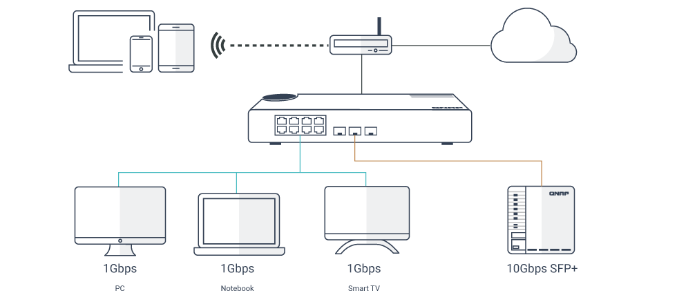 Multiple Ports